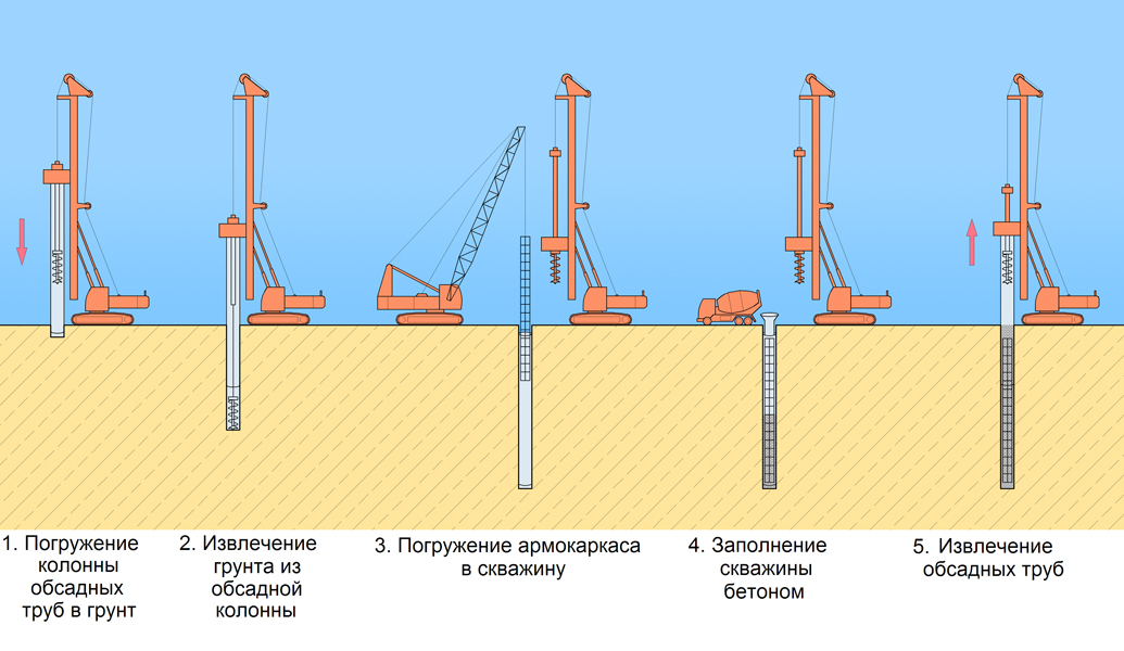 система скважины второй категории опасности в бурении магазинов России других