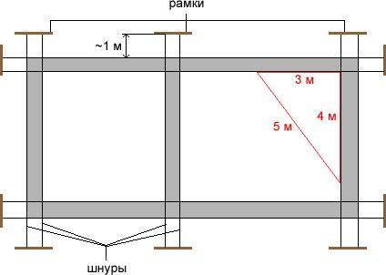 Как сделать прямые углы на фундамент