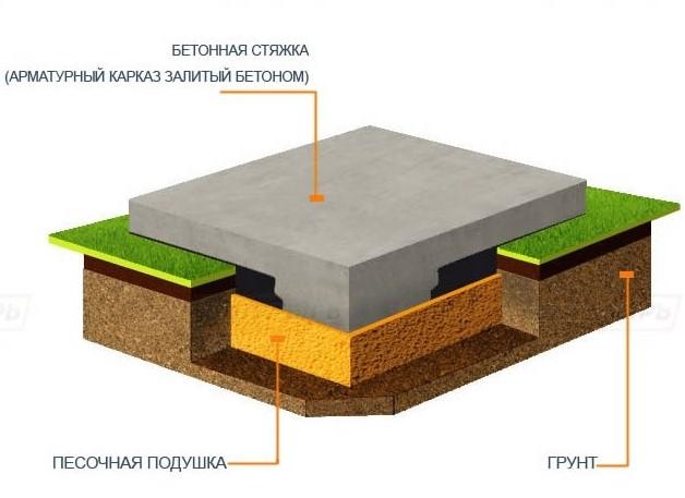 Залив фундамента под баню в Красногорске