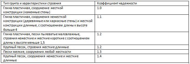 Коэффициенты надежности при работе ленточных фундаментов в грунте
