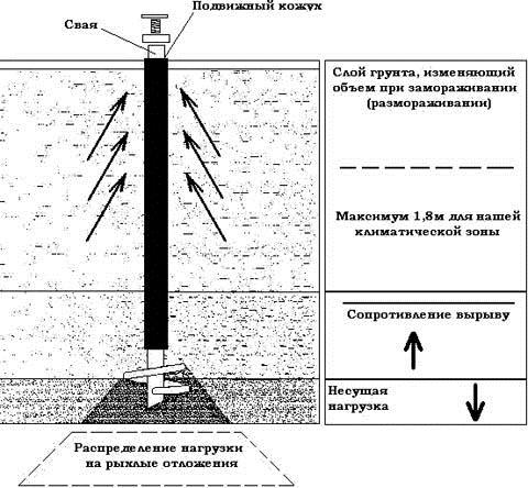 Схема работы винтовых свай в грунте
