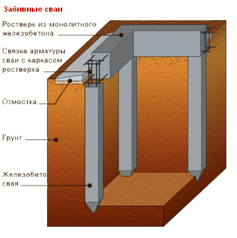 Схема фундамента на железобетонных сваях