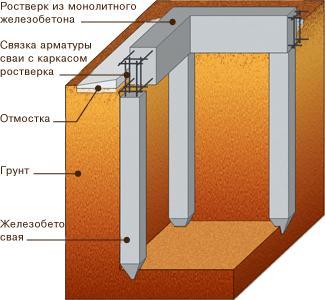 Ленточный фундамент забора под ключ в Подольске