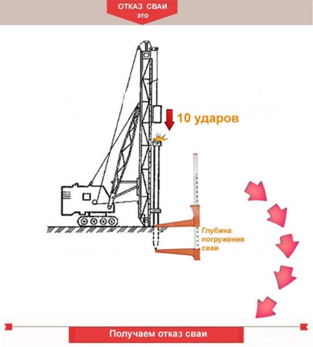 Отказ железобетонной сваи завод пк жби