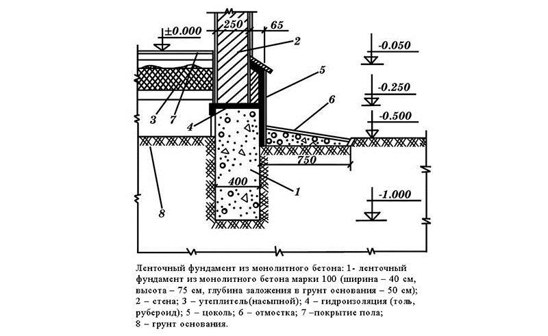 Теплоизоляции каталог