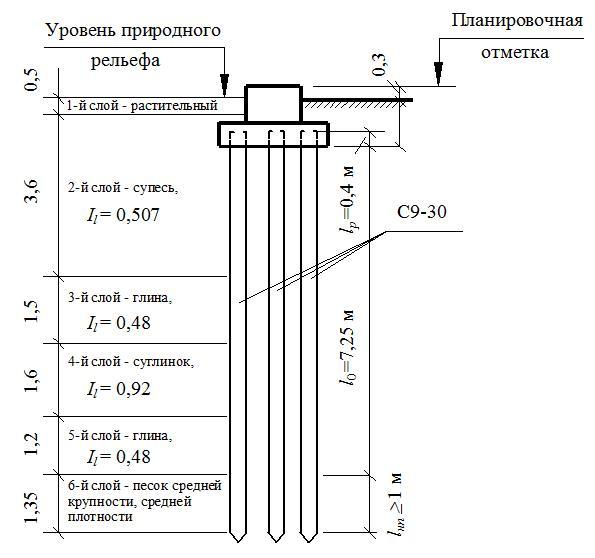 Фундамент для теплицы из поликарбоната своими руками