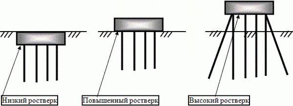 Расчет свайного фундамента с ростверком пример