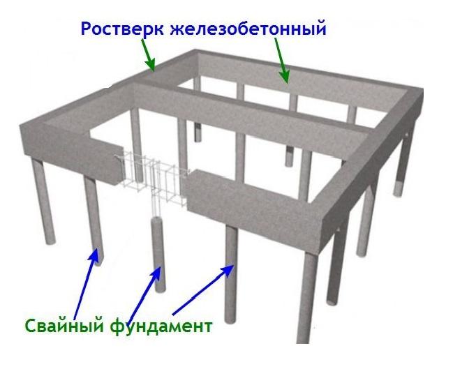 Бетонный фундамент для дома цена в Королёве