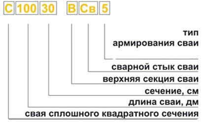 СП 24133302011 Свайные фундаменты Актуализированная