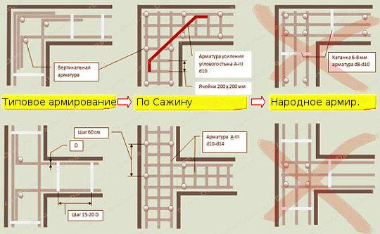 Схема соединения угловых частей армокаркаса