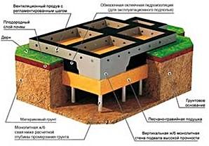 Установка ленточного фундамента в Мытищах