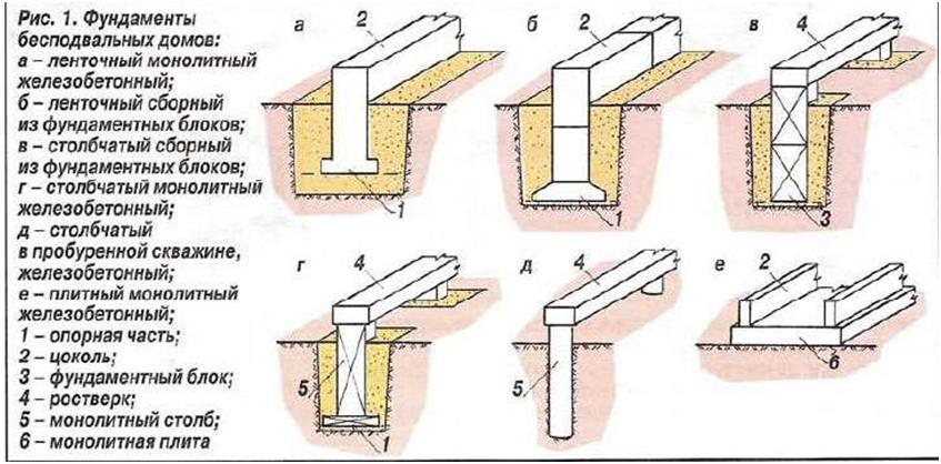 Столбчато ленточный фундамента своими руками